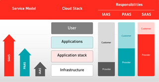 /Documents/iso-27017/images/BSI-cloud-stack-model-320.jpg