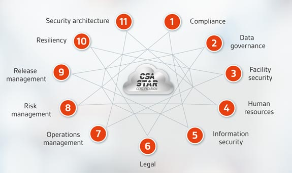 Benefits of CSA STAR Certification for customers of Cloud
