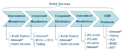 RoHS-proces
