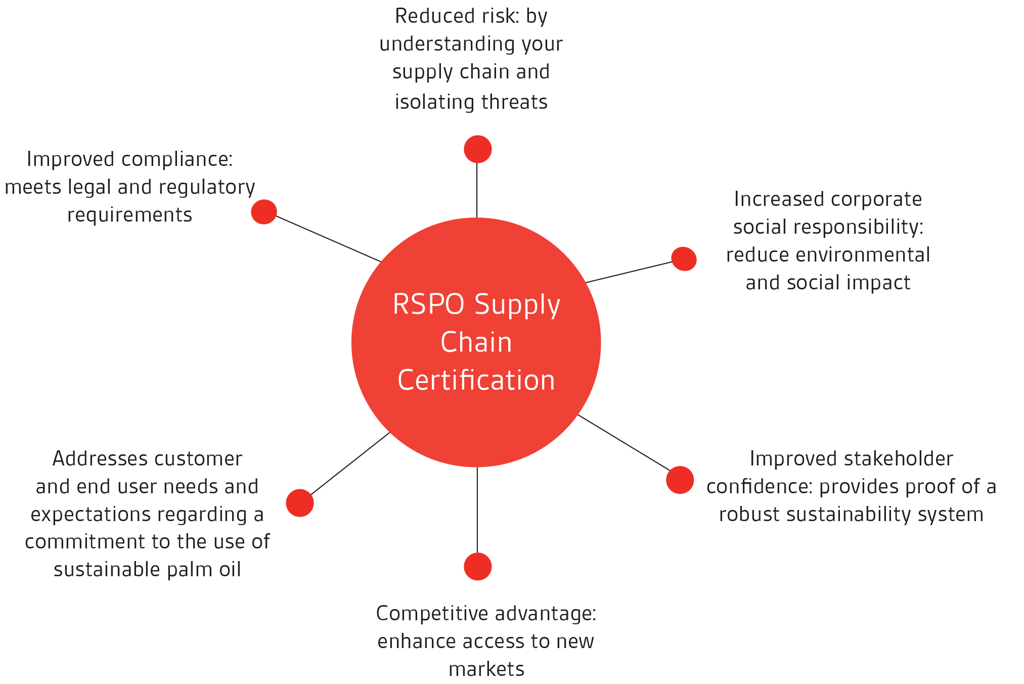 RSPO Supply Chain Certification Benefits