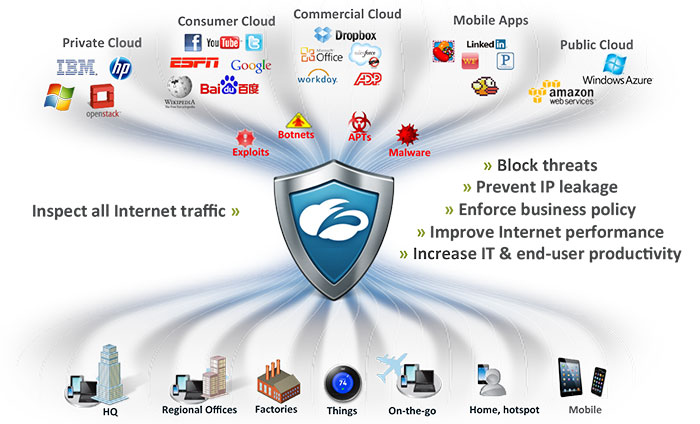 Zscaler Security platform