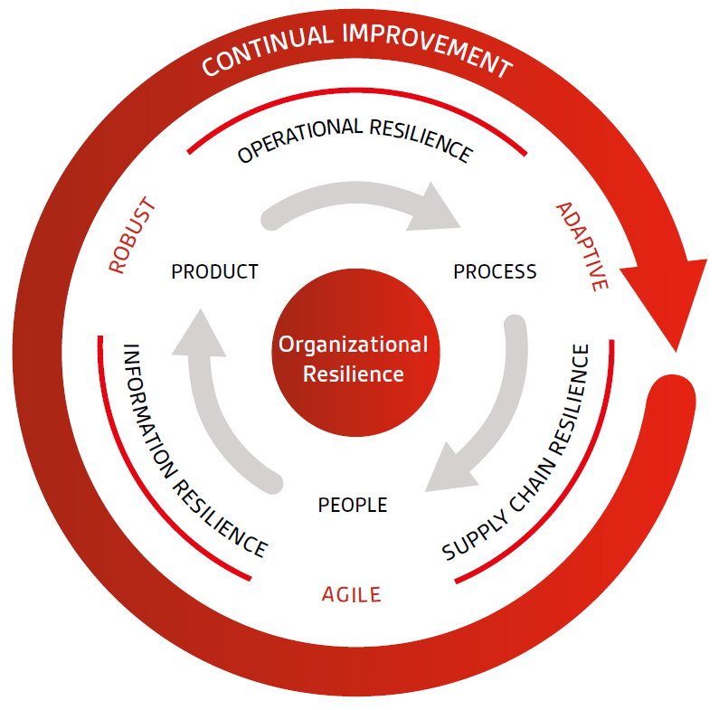 How Does Organisational Resilience Link With Lean Six Sigma Bsi Group