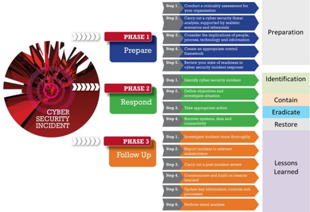 Incident response graphic