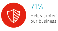 75% reduces business risk