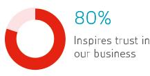 80% inspires trust