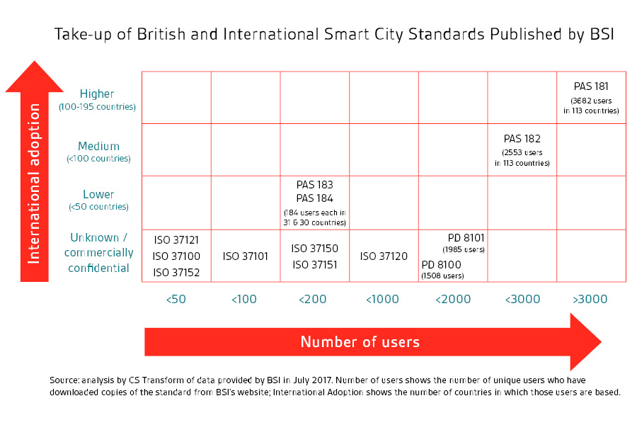 Smart cities graph