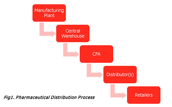 Fig1. Pharmaceutical Distribution Process