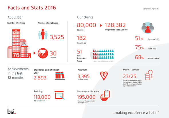BSI facts and figures 2016