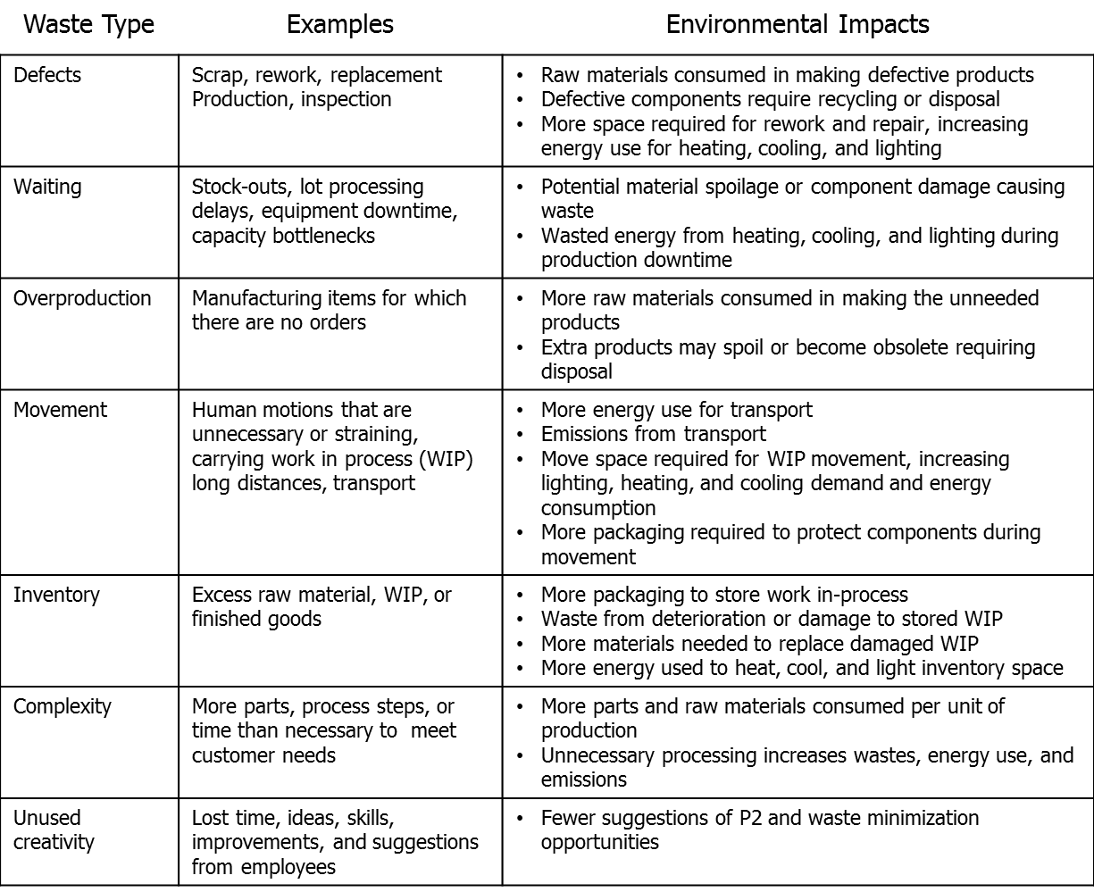 Source: Lean Manufacturing and the Environment, EPA100-R-03-005, United States Environmental Protection Agency, October 2003.