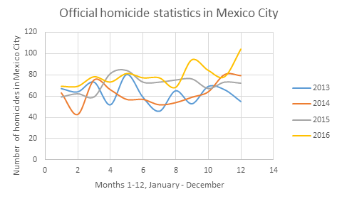 official homicide statistics in mexico city