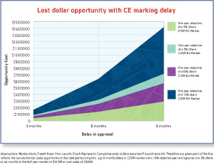 infographic cost of ce marking delay