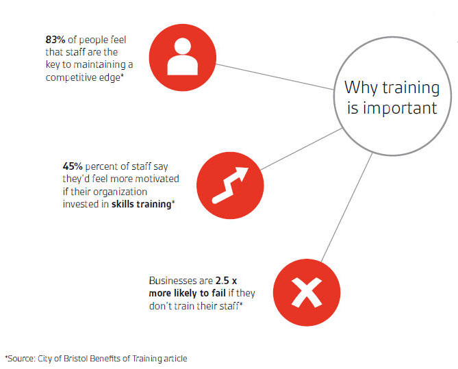 infographic - why training is important