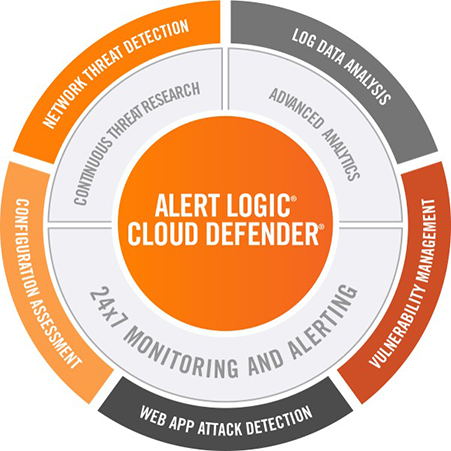Alert Logic Cloud Defender Solution