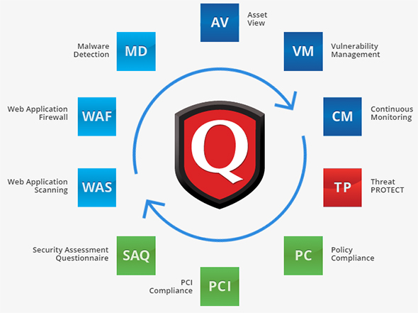 Qualys Product Suite