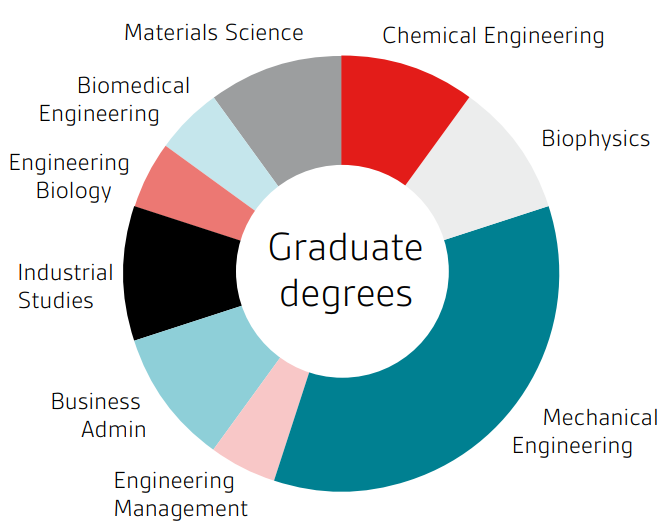 graduate-degrees