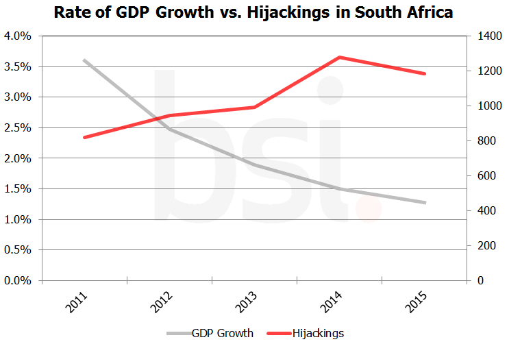 Rate of GDP growth vs hijacking in South Africa