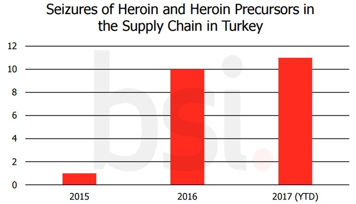 Heroin seizures in Turkey graph