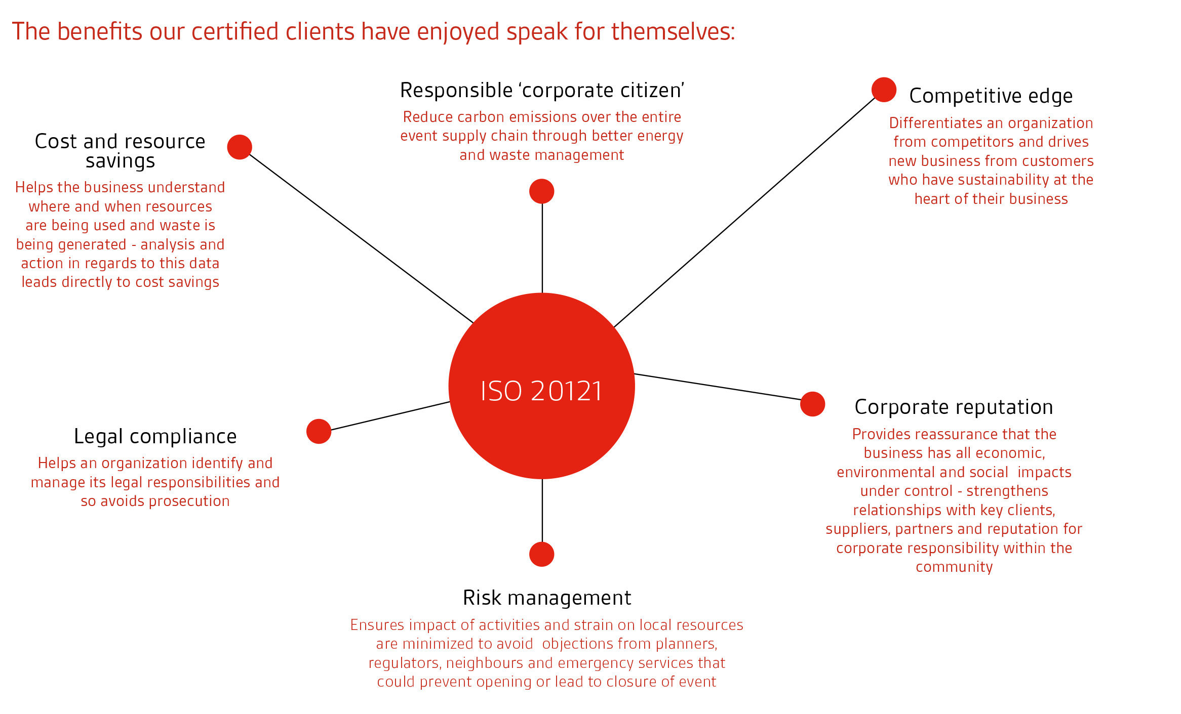 Iso 20121 Sustainable Event Management Bsi New Zealand