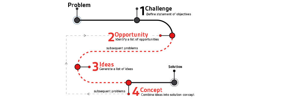 guided-brainstorming-innovation-diagram