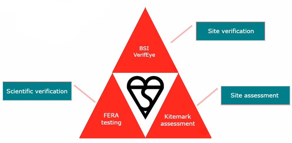 kitemark certification