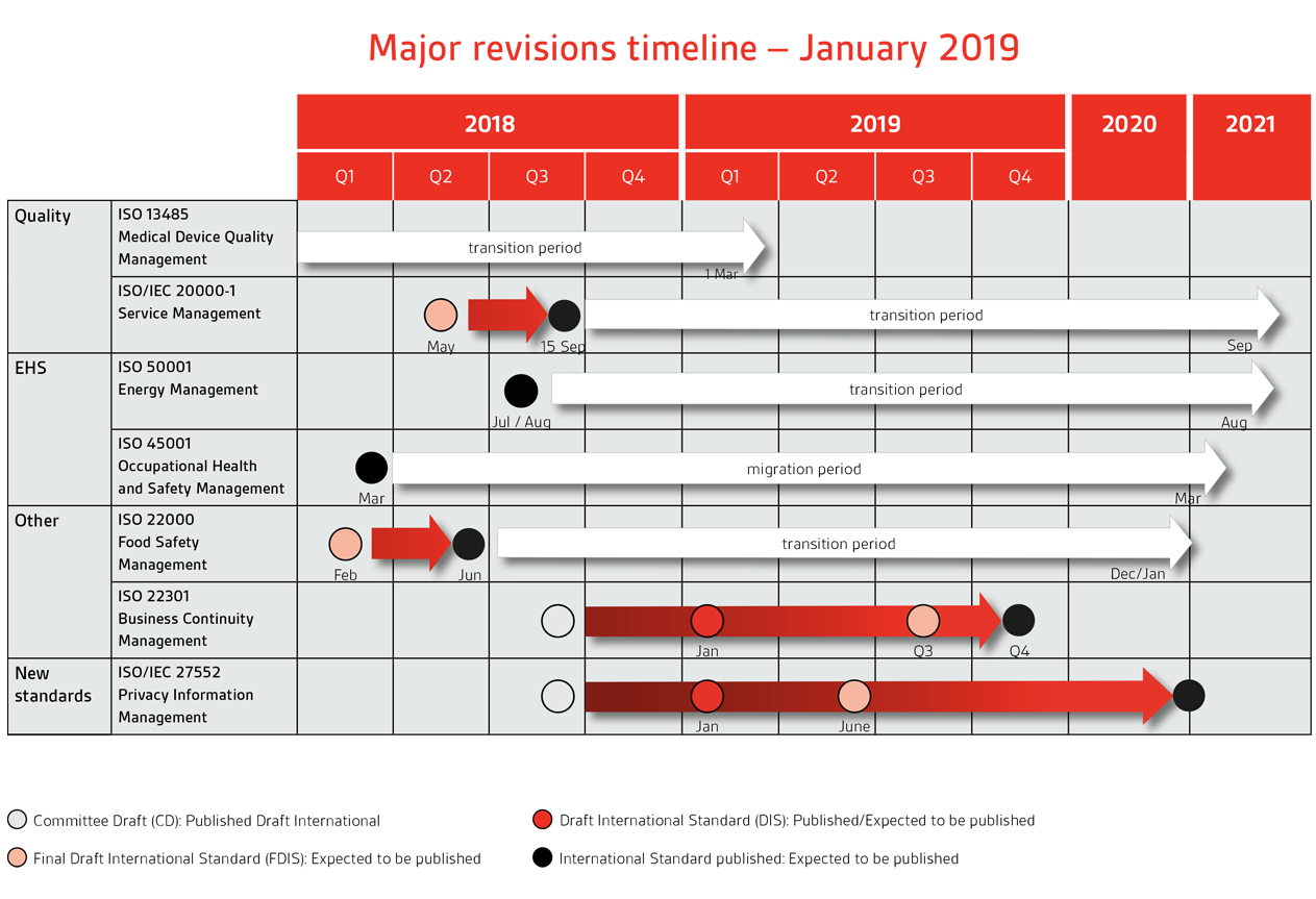 Major Revisions Timeline Jan 2019