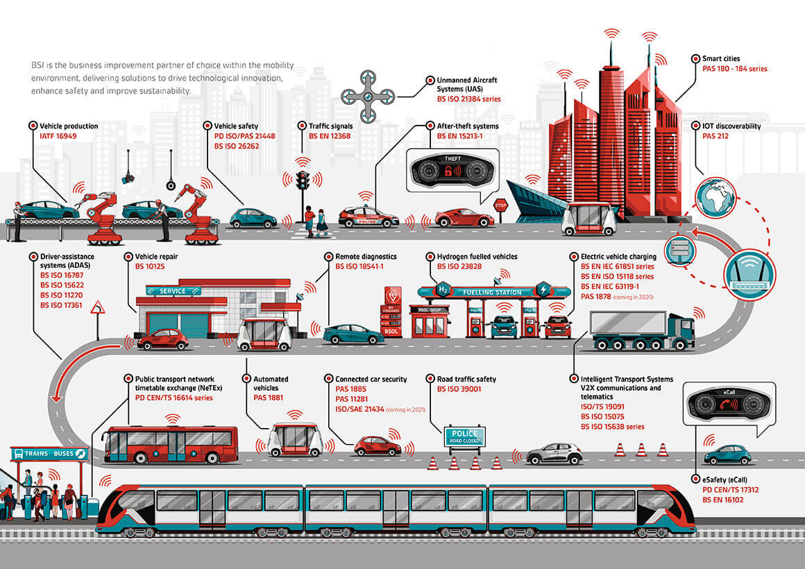 View an interactive version of this mobility infographic with links to the standards featured