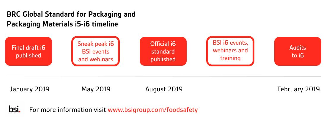 Prepare for changes to food and drink packaging standards in 2019