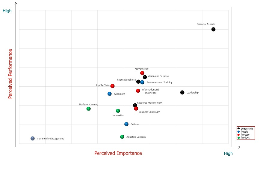 Organizational Resilience Index Graph