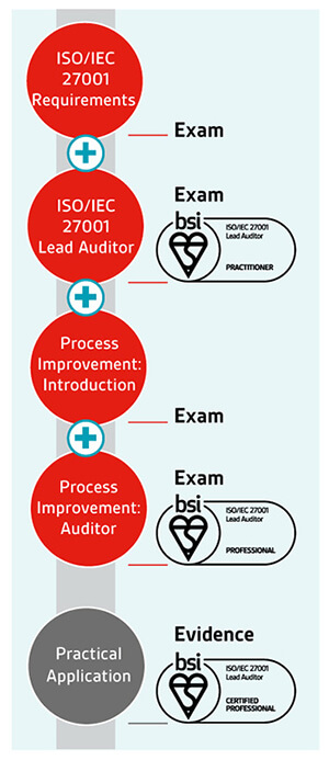 ISO/IEC 27001 Lead Auditor pathway