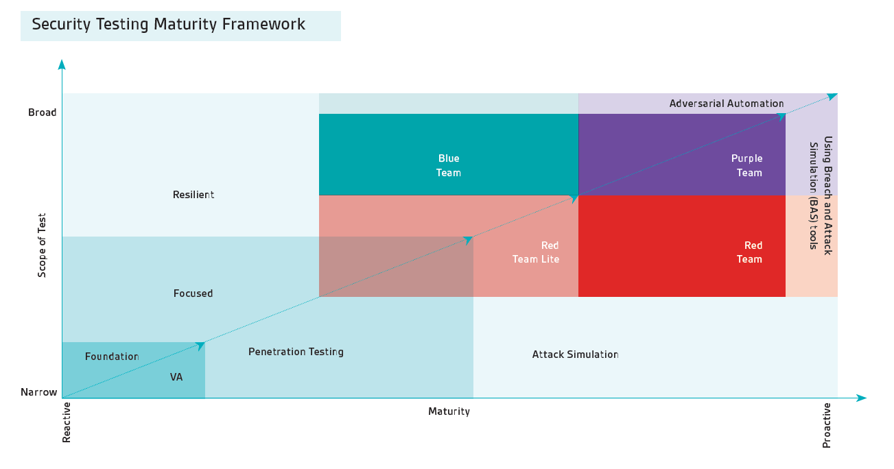 security testing framework