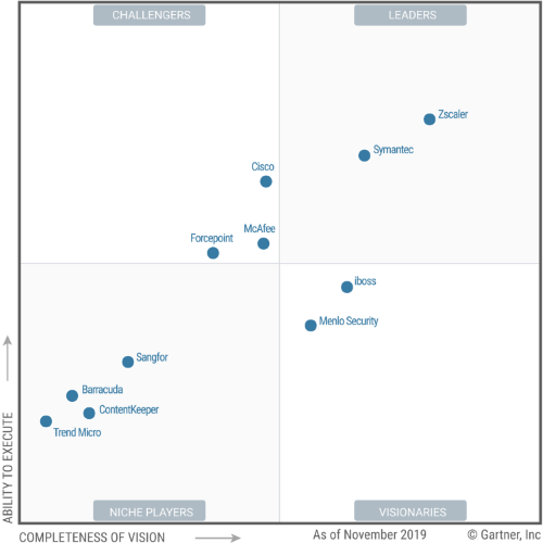 Gartner names Zscaler a Leader