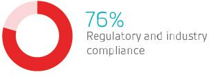 Regulatory and industry compliance