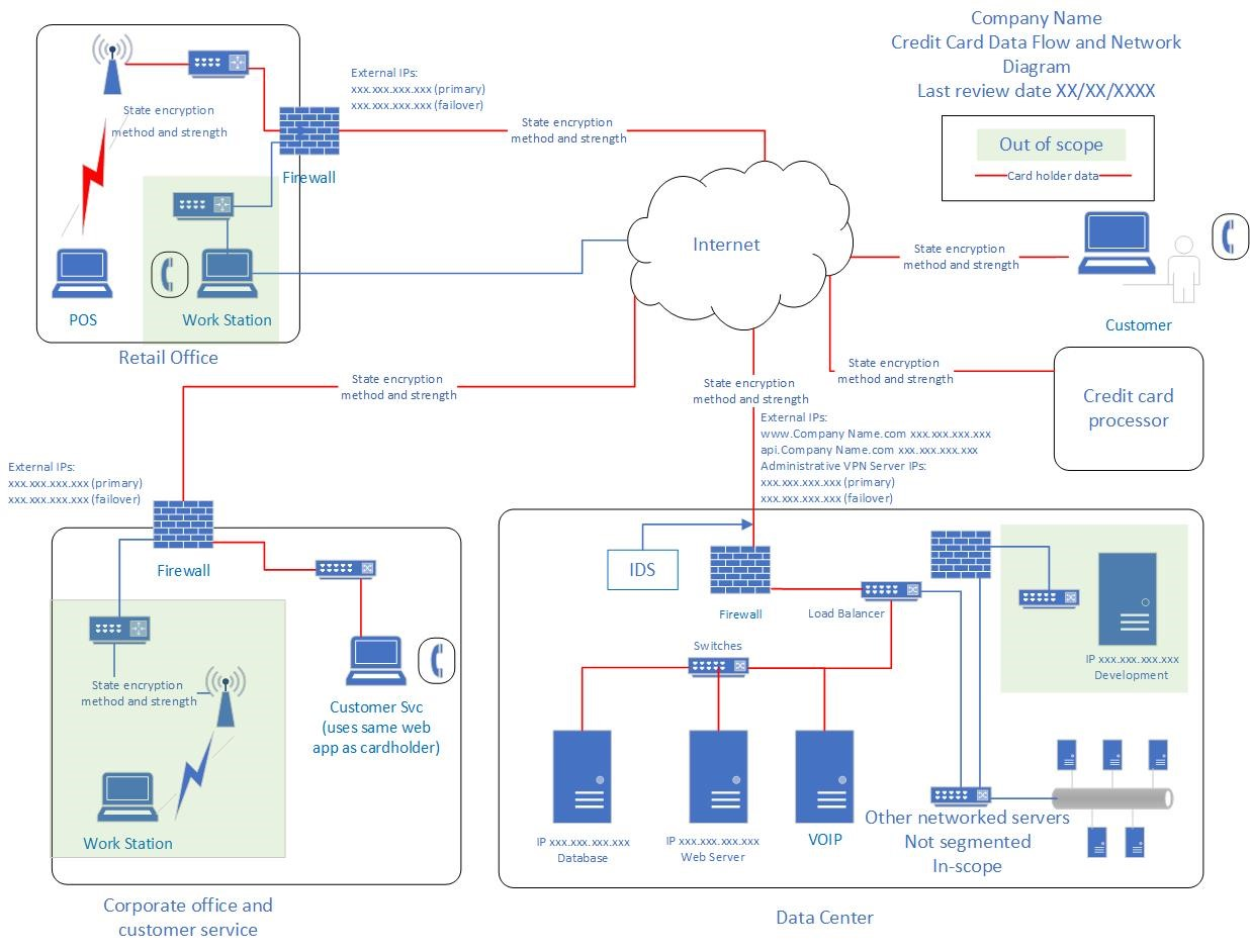 credit card data flow diagram
