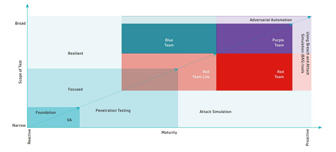 Security Testing Maturity framework graph