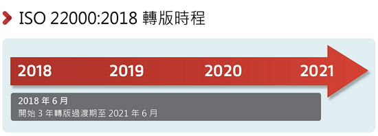 ISO 22000:2018 Timeline