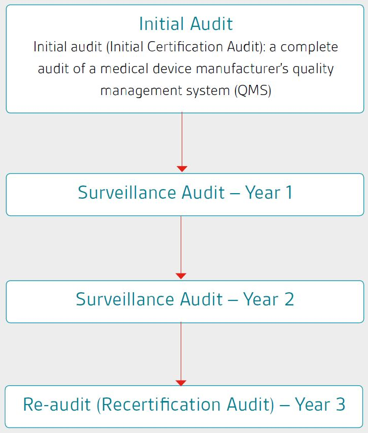 MDSAP is based on a three year audit cycle