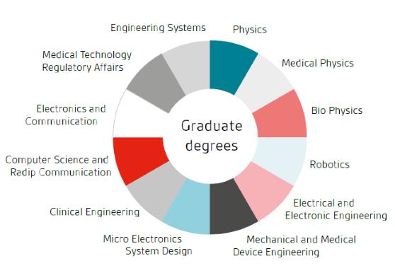 graduate-degrees