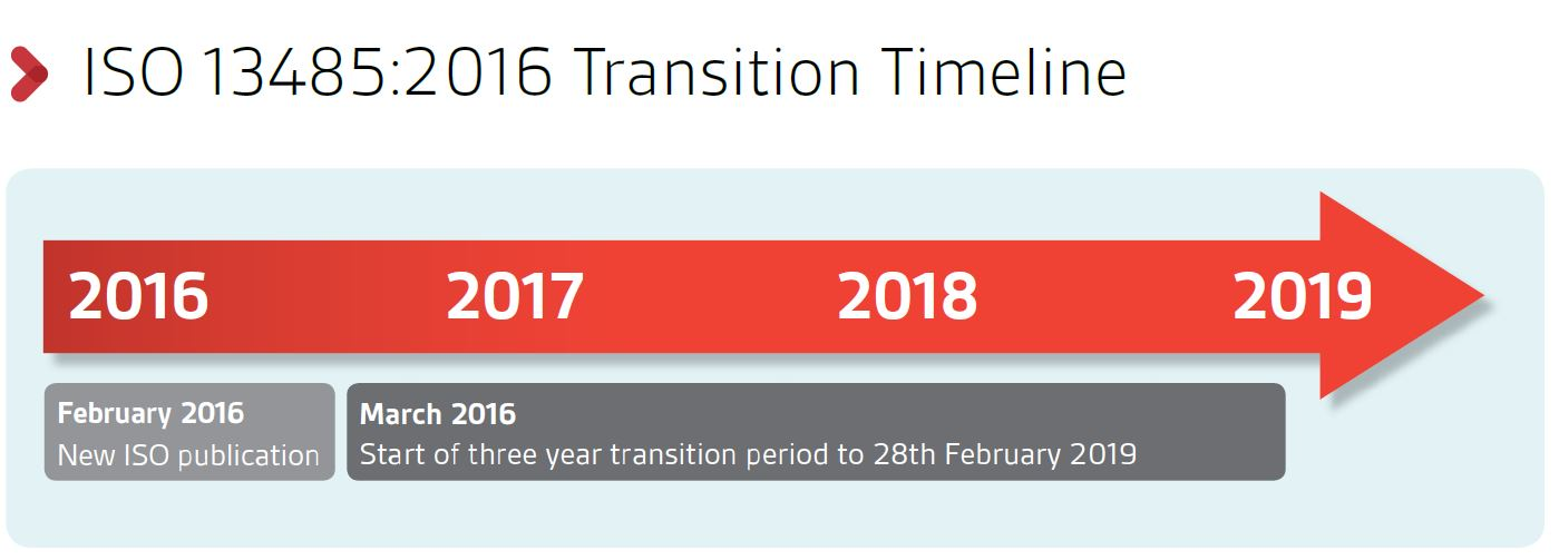 ISO 13485:2016 Transition Timeline