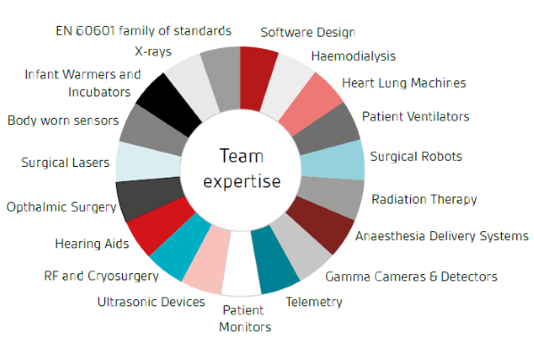 team-expertise