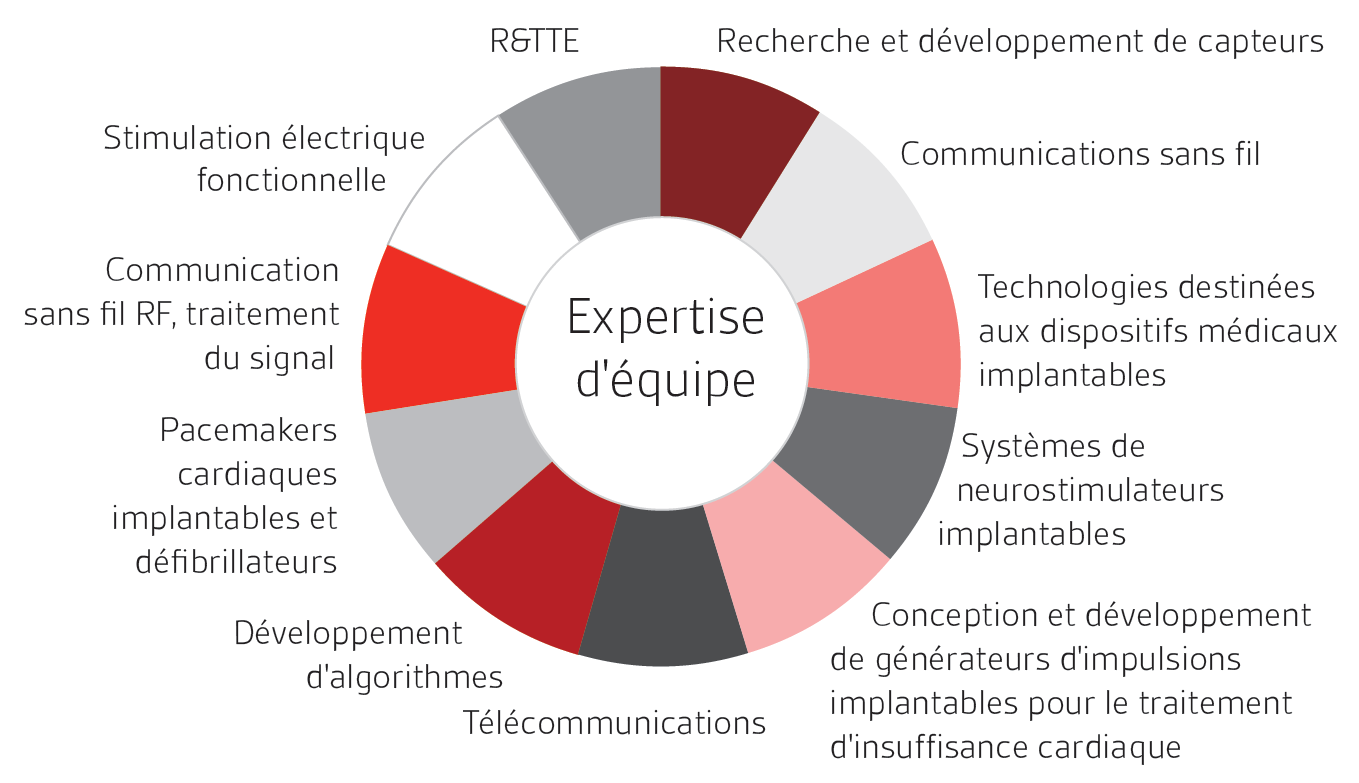 Expertise Dispositifs médicaux implantables actifs BSI