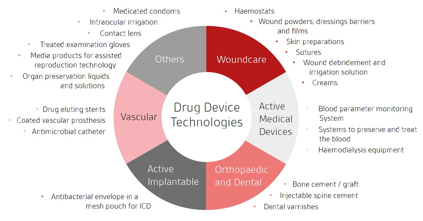 Drug device technologies circle