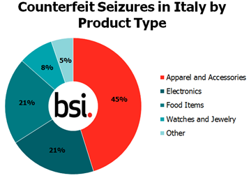 counterfeit seizures Italy graph